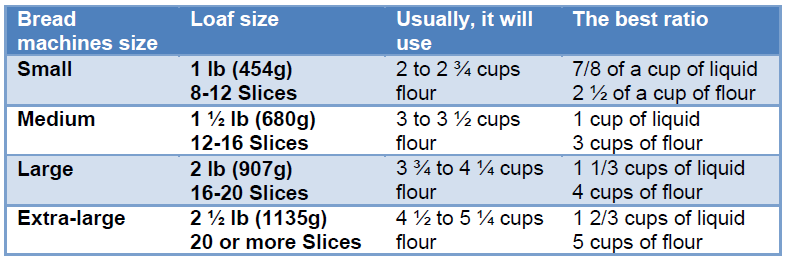 Bread size table